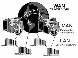 Jenis jaringan berdasarkan area
