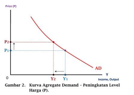 Kurva Agregate Demand - Peningkatan Level Harga (P) - www.ajarekonomi.com