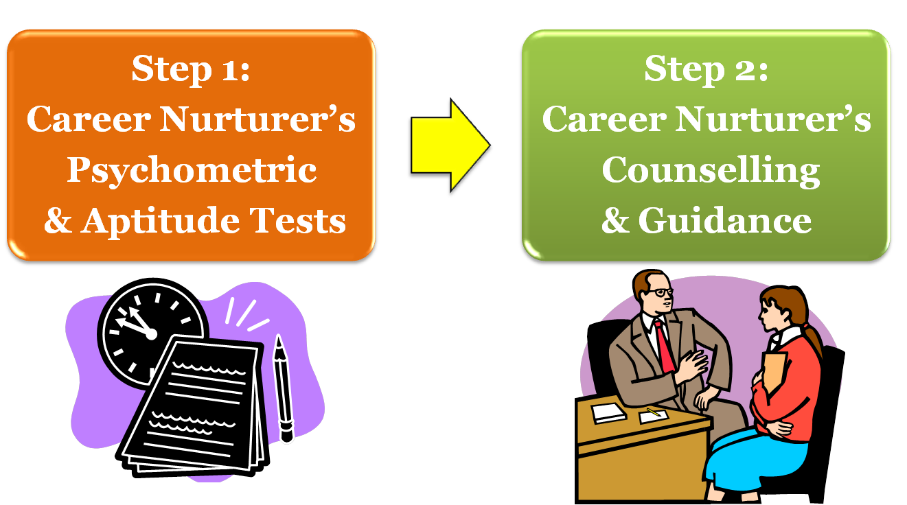 Career Counselling and Aptitude Test for students
