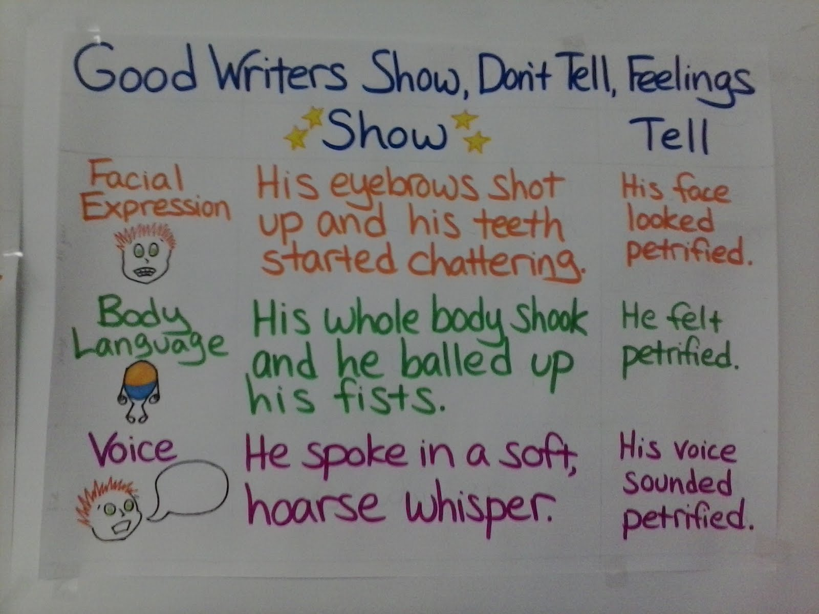 Shut The Door And Teach Writers Show Don T Tell Their