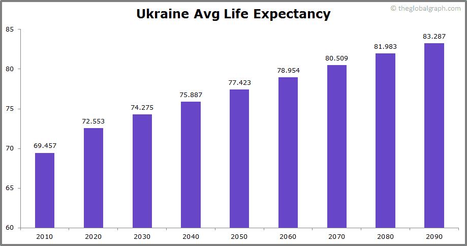 Ukraine  Avg Life Expectancy