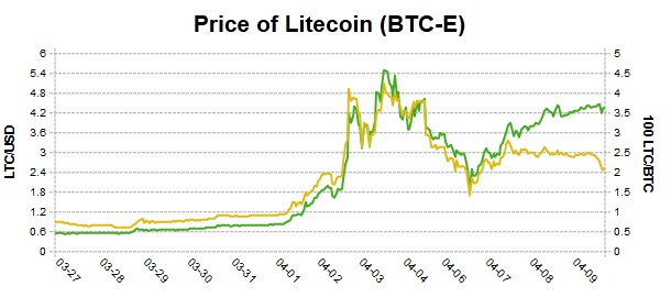 Bitcoin Vs Usd Over Time Litecoin Total