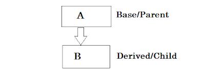 Inheritance description
