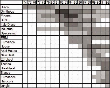 Elektronikus tánczenei korszakok táblázat 1