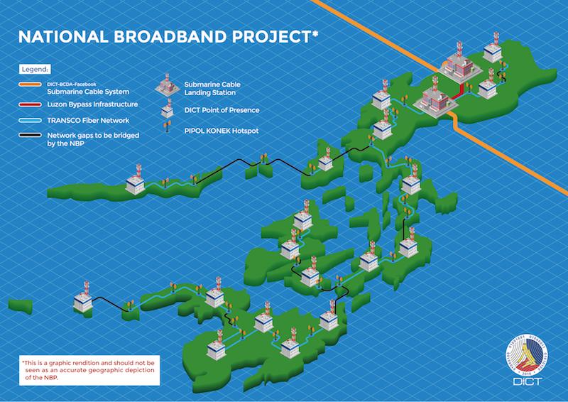National Broadband Project