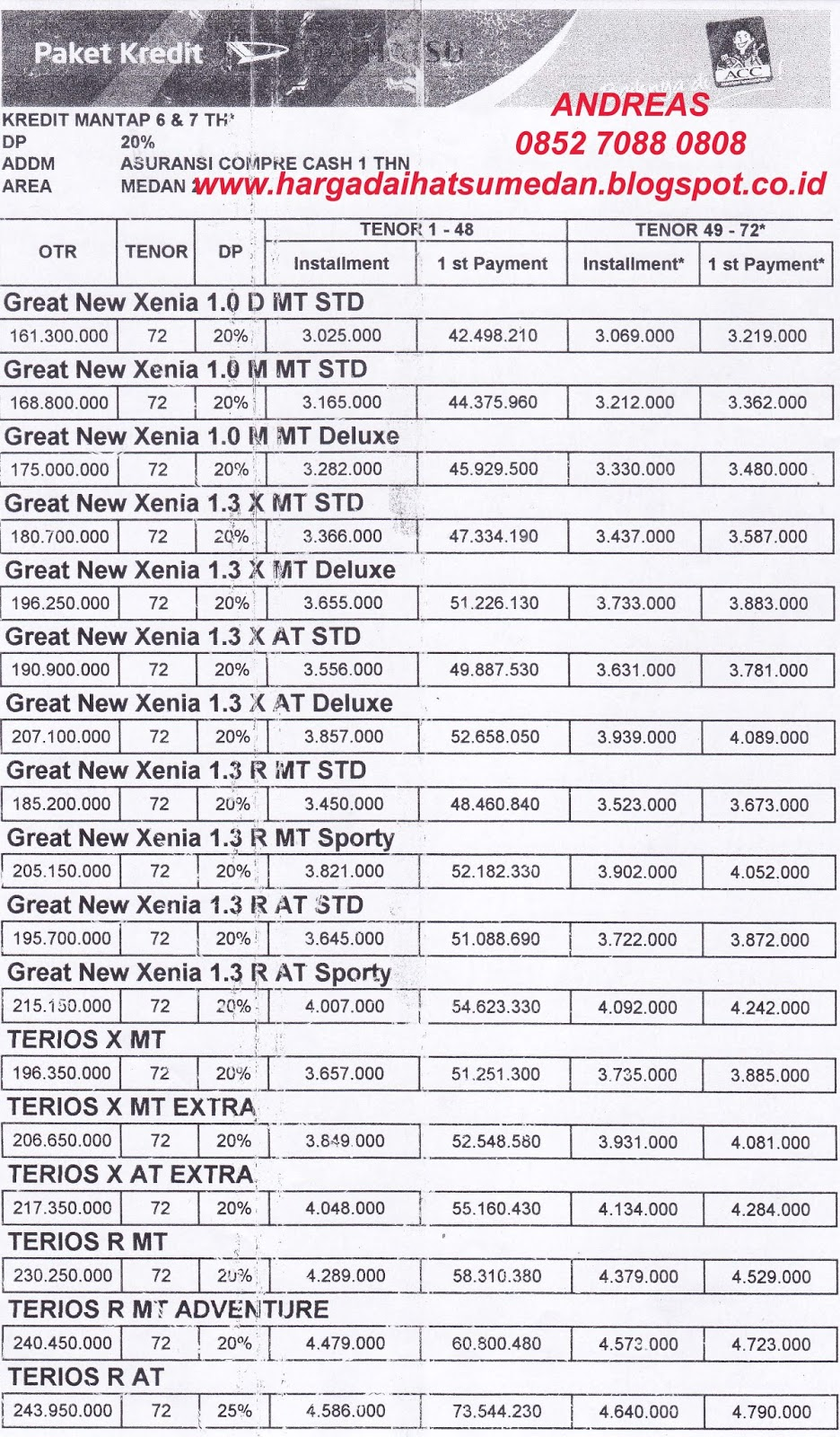 Tabel Kredit Daihatsu Medan