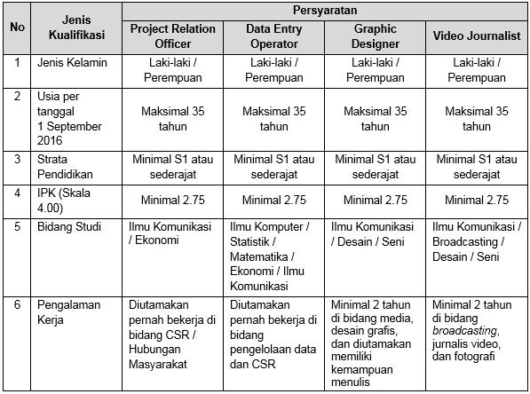 KARIR BANK INDONESIA TAHUN 2016