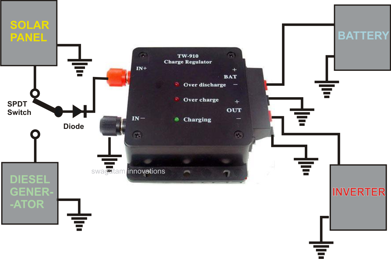 hooking up power inverter car battery Power inverter - sequence of you accidentally touch the positive terminal of the dead battery instead of the car the reasoning behind hooking up positive to.