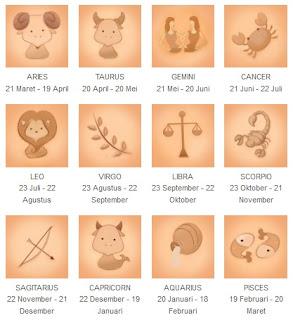 Karakter Sifat Berdasarkan Zodiak 2016