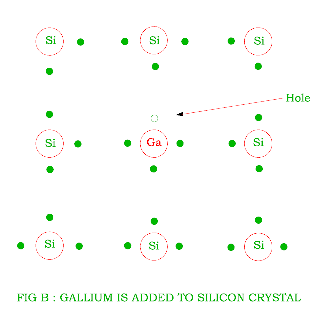 trivalent-impurity-added-to-silicon.png