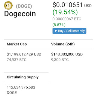 Dogecoin cryptocurrency circulating supply chart
