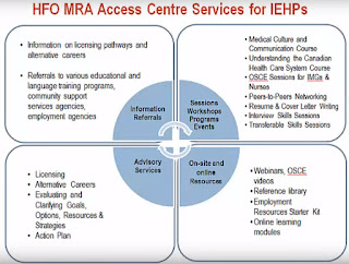 HealthForceOntario Marketing and Recruitment Agency Access Center Services
