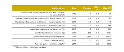 anfetaminas-datos-generales
