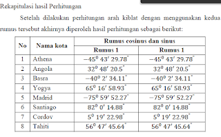 Hasil Perhitungan Arah Kiblat dengan Menggunakan Rumus Cosinus dan Sinus