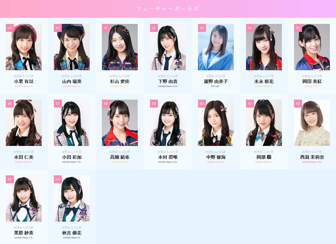 Preliminary Results of AKB48 53rd Sekai Senbatsu Sousenkyo