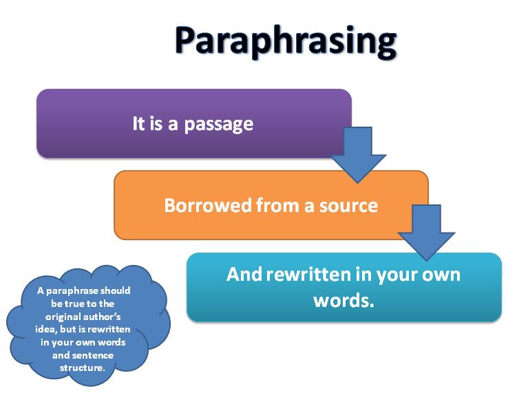 paraphrasing words