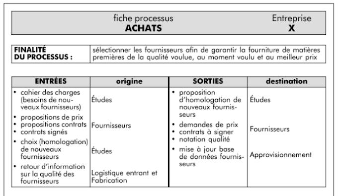 Exemple Fiche de PROCESSUS ACHAT