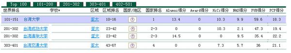 台灣的世界大學排名,教學您看懂最新指標分析(World University Ranking)6
