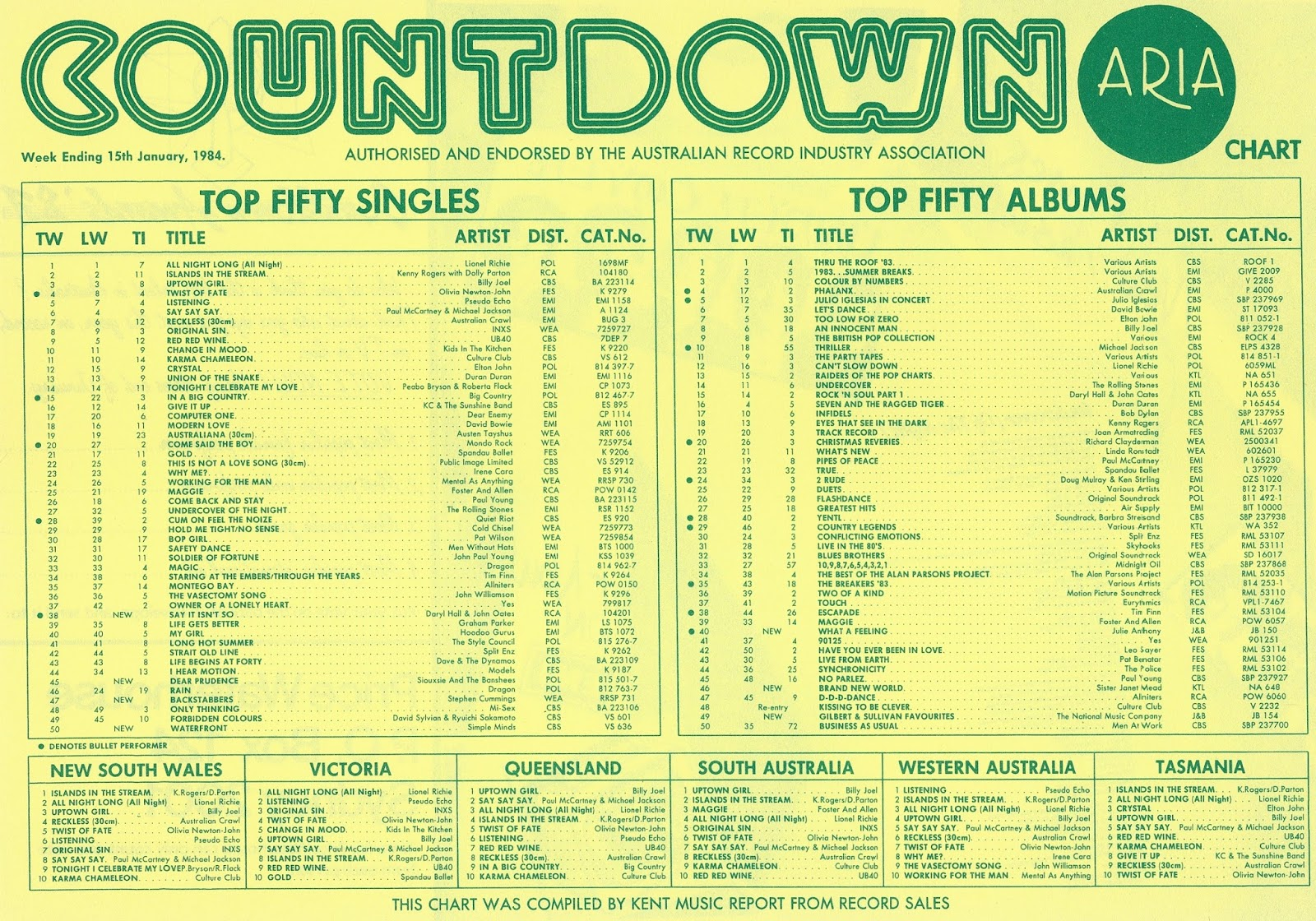 Chart Beats: This Week In 1984: January 15, 1984