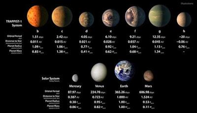Ditemukan 7 Planet Seukuran Bumi Mengorbit di Satu Bintang