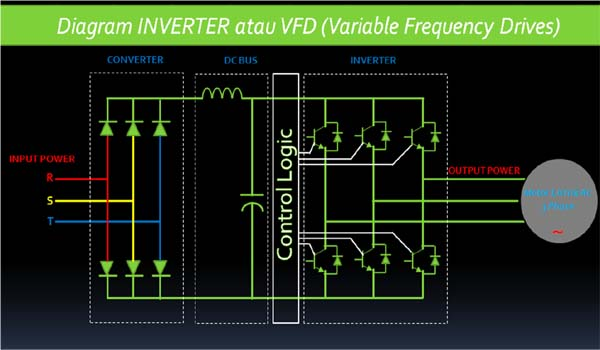 Keunggulan Inverter  Variable Frequency Drives  Variable