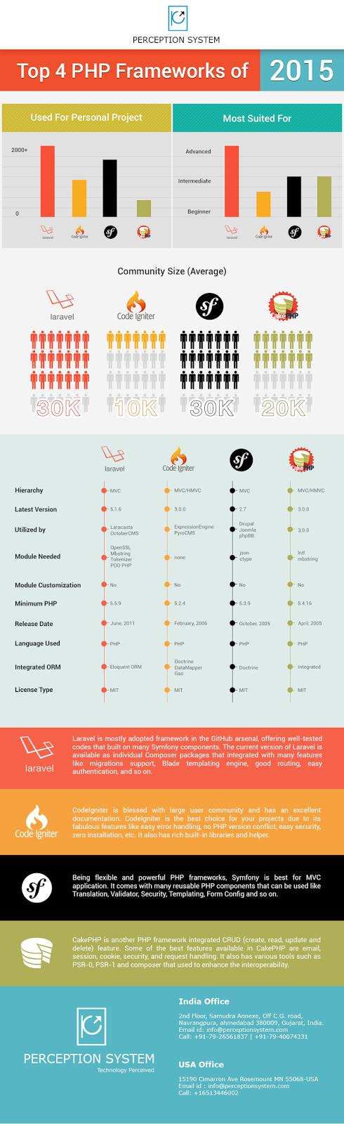 Top 4 PHP Frameworks