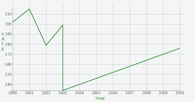 final output of your line chart code