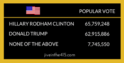 the popular vote totals for hillary clinton and donald trump in the presidential election 2016