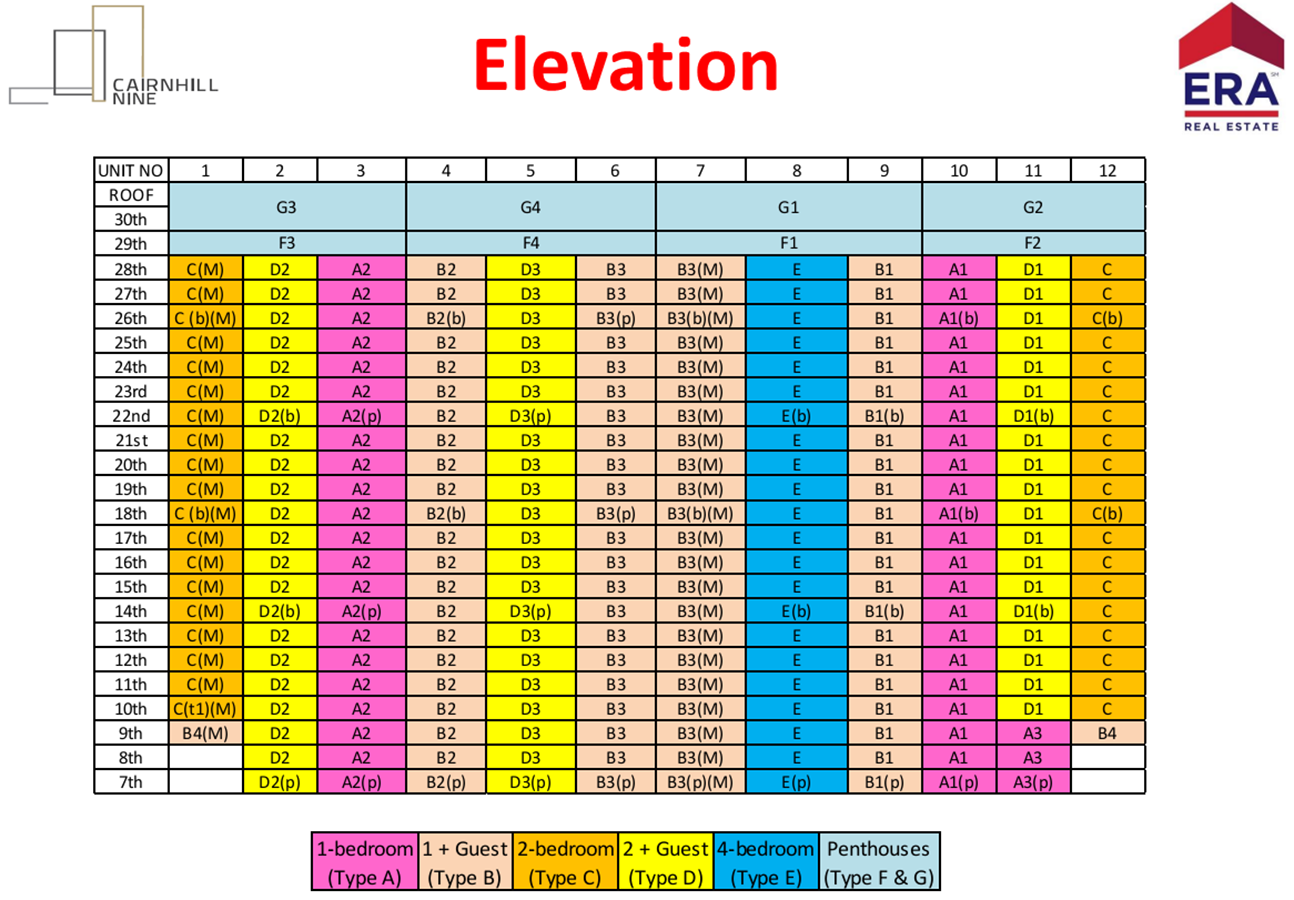 cairnhill nine  elevatuon chart