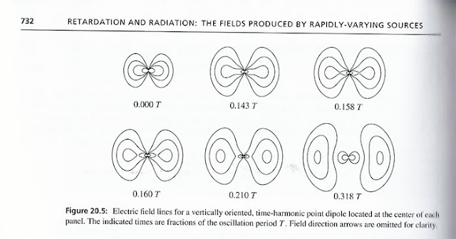 "Electric filed line calculations show when the field breaks free and propagates away (Source: Zangwill, 'Modern Electrodynamics"")"