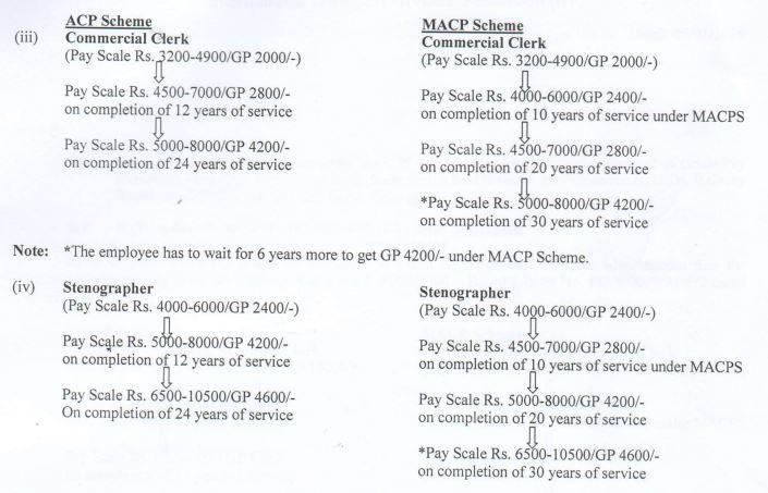 nfir-macp-grade-pay-hierarchy-pay-scale-acp
