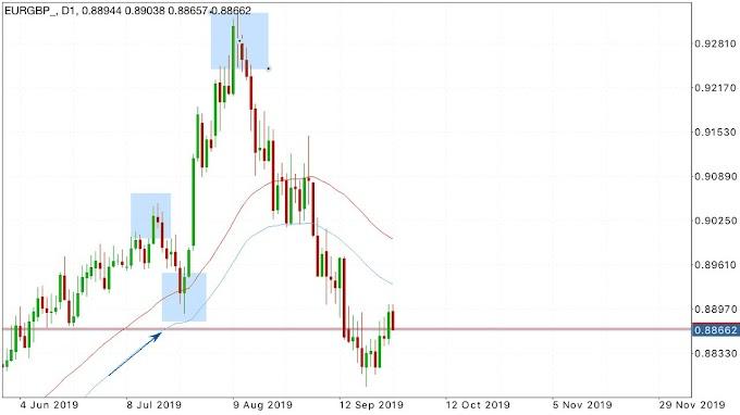 Intraday Trading Ideas EURGBP