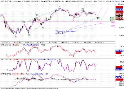 Correction continues in Banknifty!