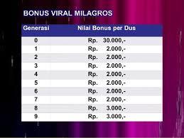 Bonus Milagros