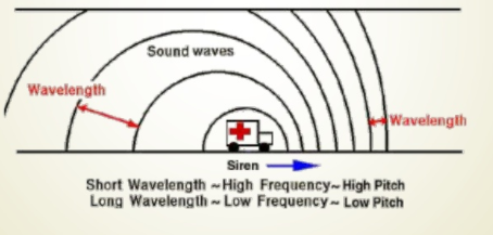 What is Doppler's Effect ?? - Engineering