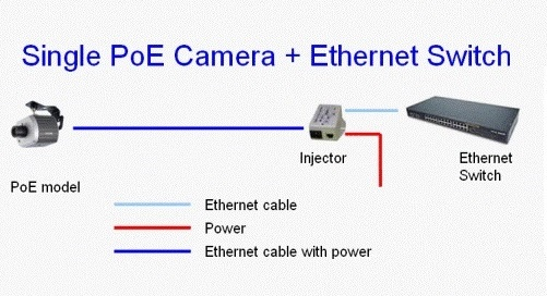 Arindam bhadra poe injector power over ethernet or poe is not a new technology and its already widely utilised in networking for example in ip phones wireless aps and ip cameras publicscrutiny Image collections