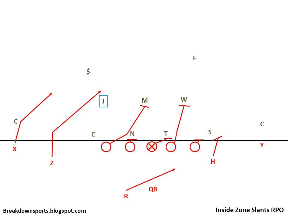 Slide7 breakdown sports football fundamentals rpo pass concepts quick