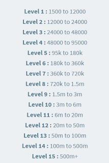 niveles adsbiz lovecashin.com
