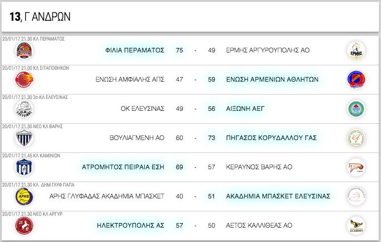 Γ ΑΝΔΡΩΝ, 13η αγωνιστική. Αποτελέσματα, επόμενοι αγώνες κι η βαθμολογία