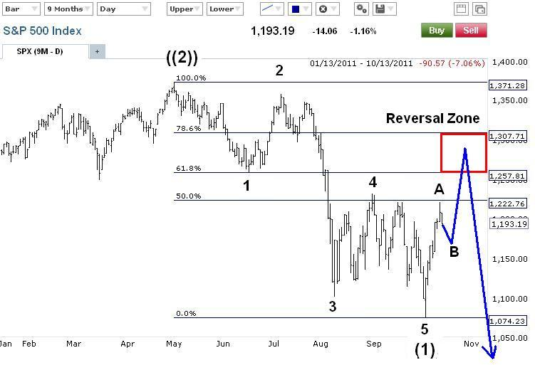 Are bond futures technical analysis same as that of forex