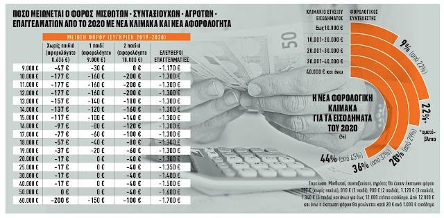 Αναλυτικός υπολογισμός μείωσης φόρου για μισθωτούς-συνταξιούχους από ΙΑΝ/2020-ΠΑΡΑΔΕΙΓΜΑΤΑ