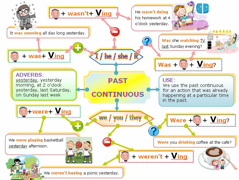 Conjugare francez - conjug ri de verbe