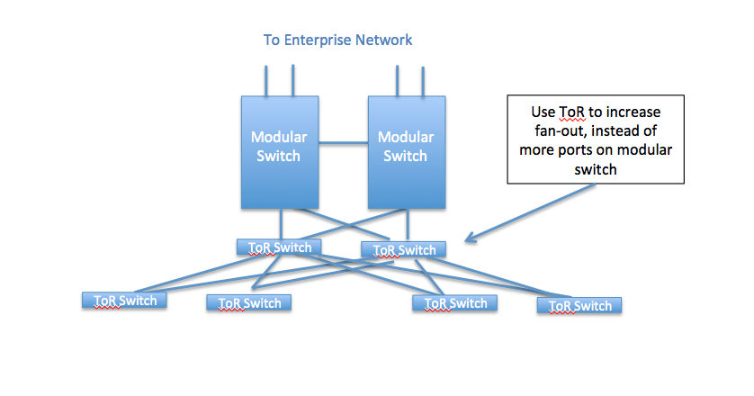 Out of Nillo's mind: An example of poor network design, or
