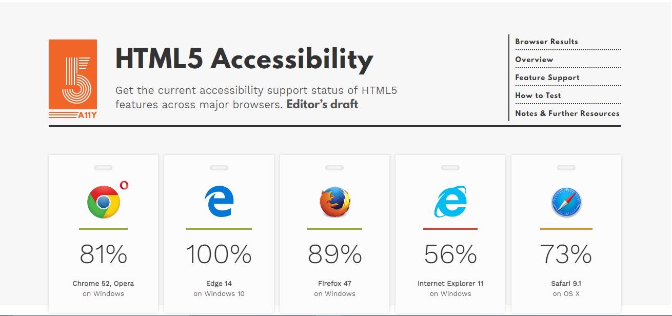 Microsoft evidenzia i miglioramenti di EdgeHTML 14 in un nuovo video 2