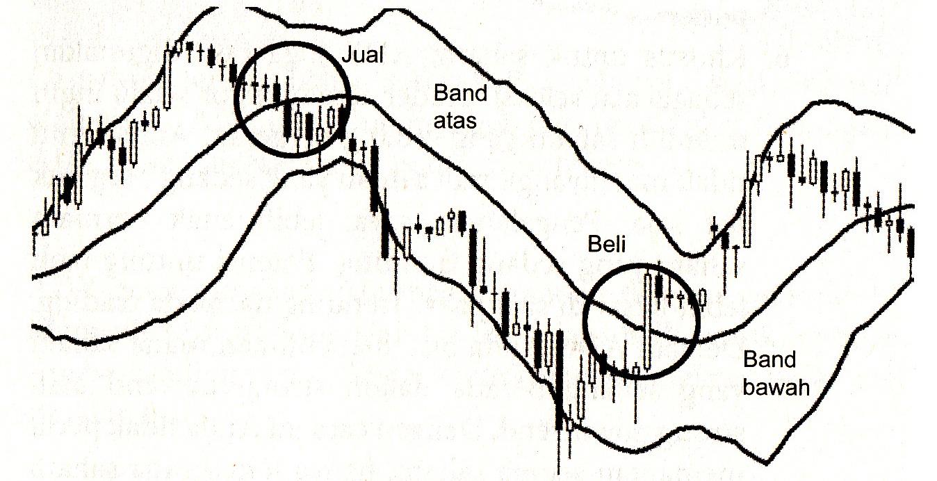 Bollinger bands jforex