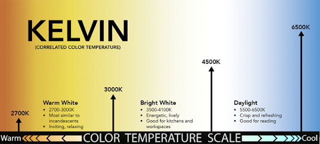 Kelvin Color Temperature