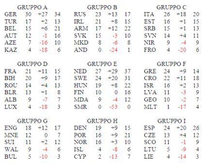 Calendario Qualificazioni Euro 2020.Come Sara Euro2020 Il Primo Europeo Itinerante Di Rado Il