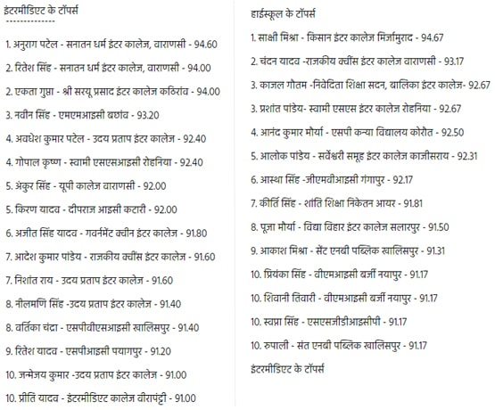Uttar Pradesh Class 10 & 12 Toppers 2016 District Wise / Schools wise