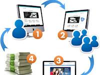 6 Langkah Kerja Program Affiliate Bisnis Online Tanpa Situs Affiliate