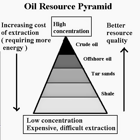 oil resource pyramid